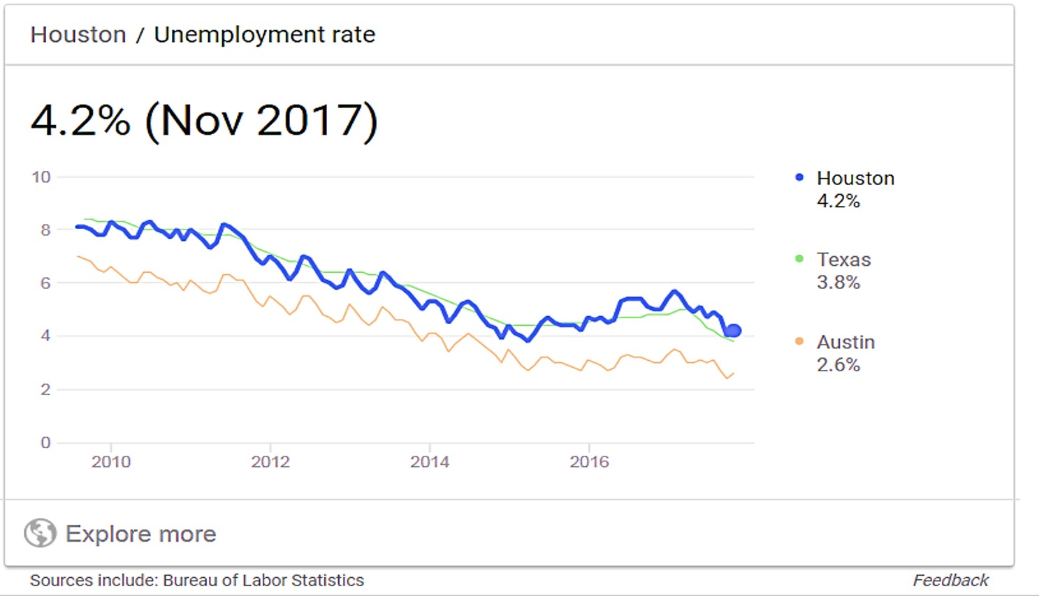 houston unemployment 112017